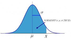 NORMDIST(x,μ,σ,TRUE)