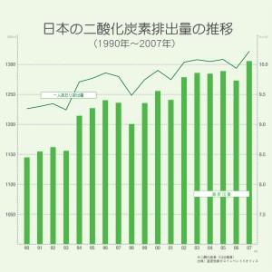 日本のCO2排出量
