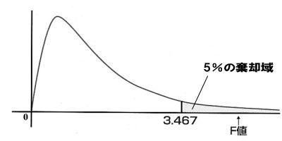 自由度2、21のF分布グラフ